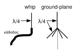 whip and ground plane antennas